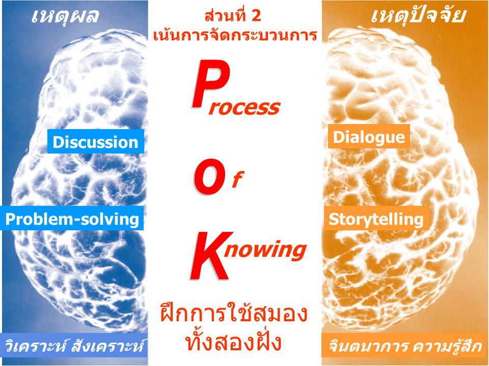 ฝึกการใช้สมอง ทั้งสองฝั่ง เหตุผล เหตุปัจจัย Dialogue Storytelling Discussion Problem-solving วิเคราะห์ สังเคราะห์จินตนาการ ความรู้สึก ส่วนที่ 2 เน้นกา