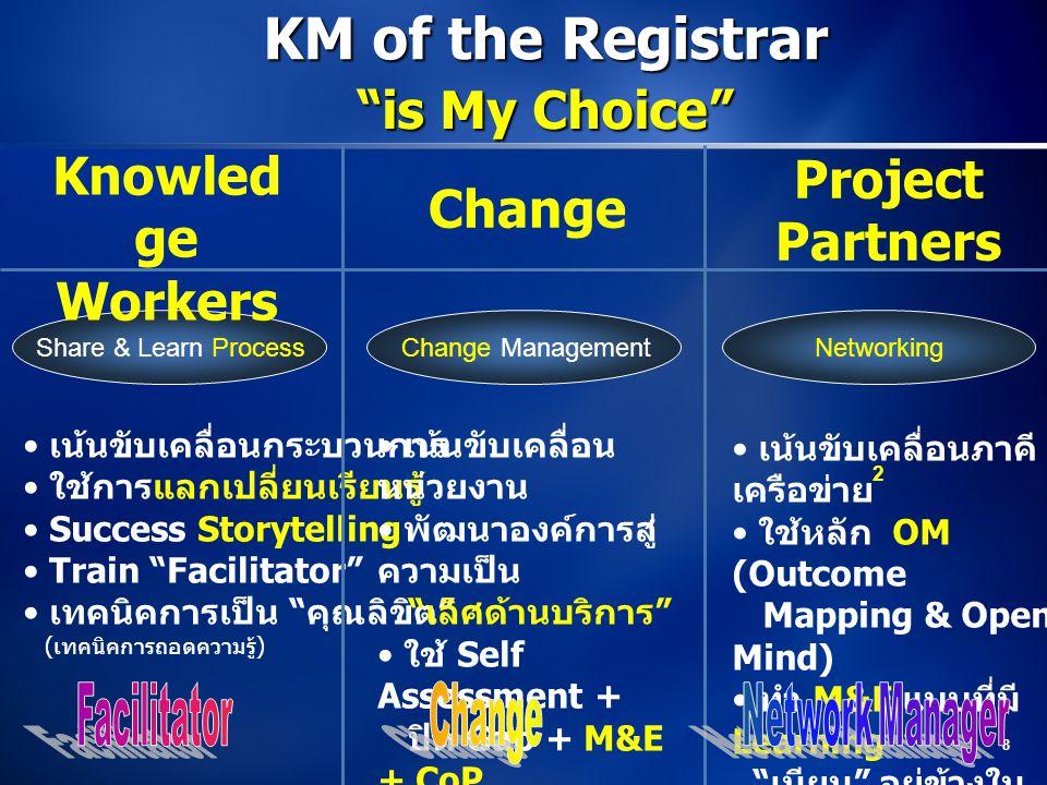 8 Change Management NetworkingShare & Learn Process Change Project Partners Knowled ge Workers เน้นขับเคลื่อนกระบวนการ ใช้การแลกเปลี่ยนเรียนรู้ Succes