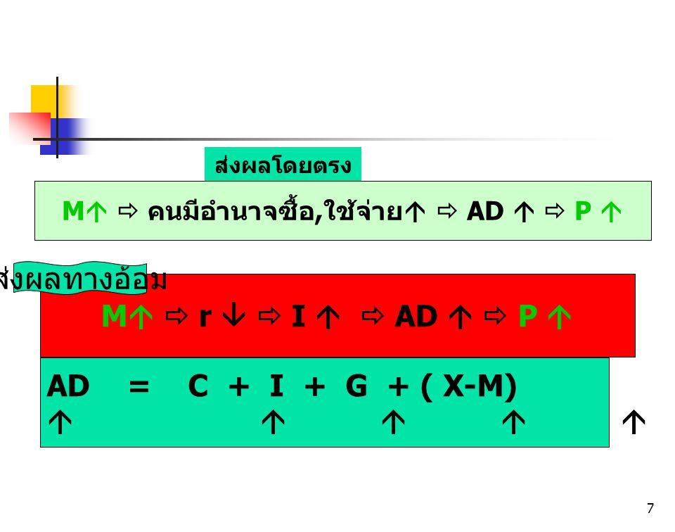 7 M   คนมีอำนาจซื้อ,ใช้จ่าย   AD   P  ส่งผลโดยตรง M   r   I   AD   P  AD = C + I + G + ( X-M)      ส่งผลทางอ้อม