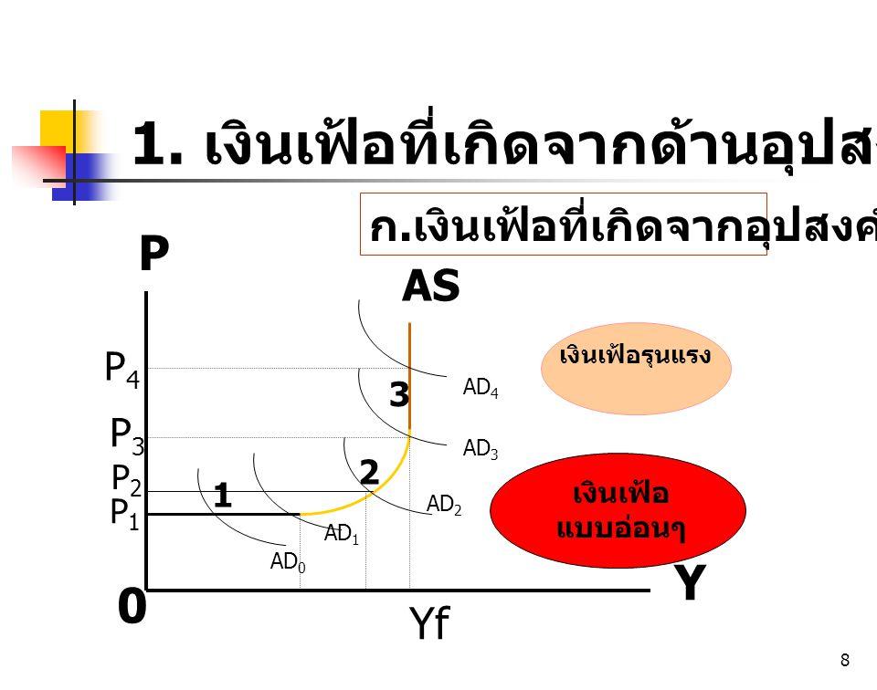 8 P 0 Y 1 2 3 AS P1P1 P3P3 1. เงินเฟ้อที่เกิดจากด้านอุปสงค์ AD 0 AD 1 P2P2 P4P4 AD 2 AD 3 AD 4 เงินเฟ้อ แบบอ่อนๆ เงินเฟ้อรุนแรง Yf ก. เงินเฟ้อที่เกิดจ