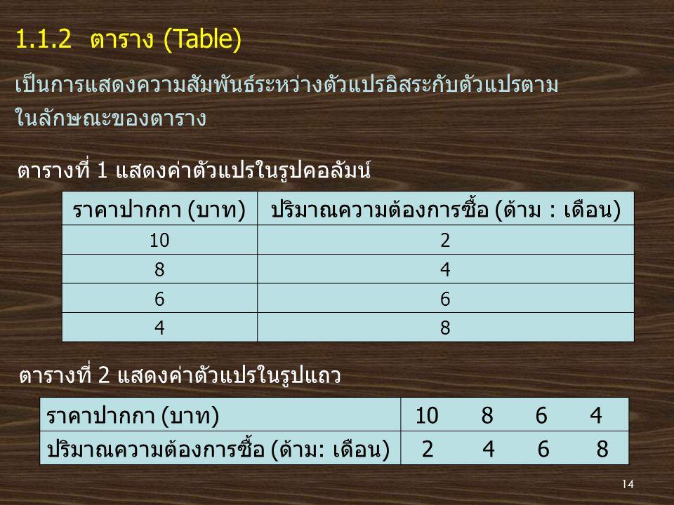 1.1.2 ตาราง (Table) เป็นการแสดงความสัมพันธ์ระหว่างตัวแปรอิสระกับตัวแปรตาม ในลักษณะของตาราง ตารางที่ 1 แสดงค่าตัวแปรในรูปคอลัมน์ ราคาปากกา (บาท)ปริมาณค