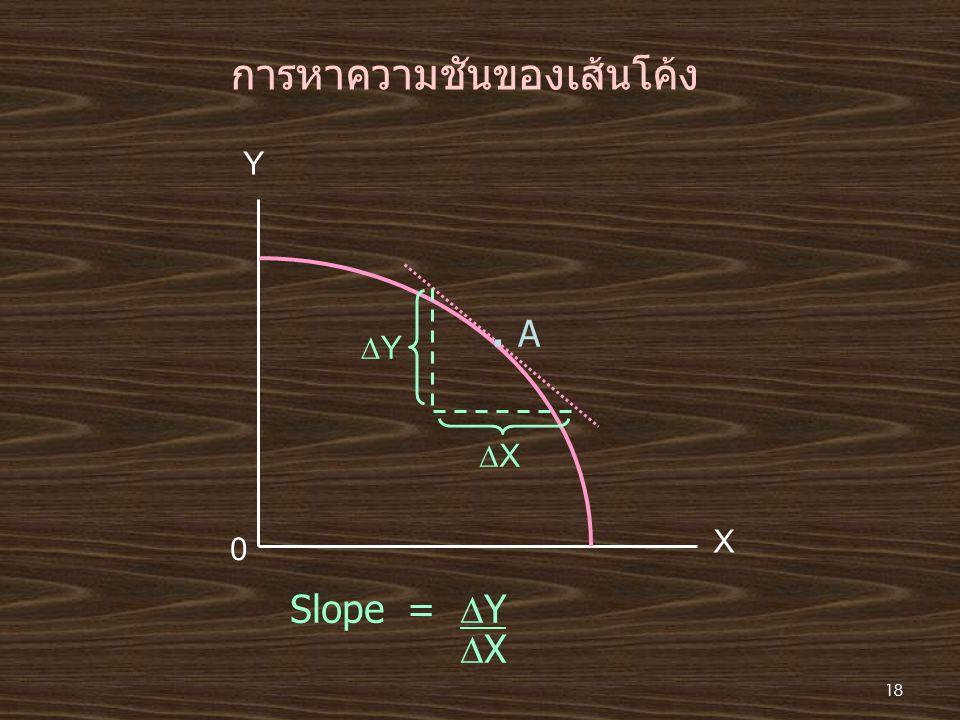 การหาความชันของเส้นโค้ง Y X 0. A YY XX Slope =  Y  X 18