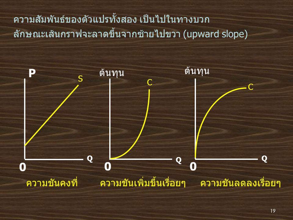 0 00 Q Q Q P ต้นทุน ความสัมพันธ์ของตัวแปรทั้งสอง เป็นไปในทางบวก ลักษณะเส้นกราฟจะลาดขึ้นจากซ้ายไปขวา (upward slope) S C C ความชันคงที่ความชันเพิ่มขึ้นเ