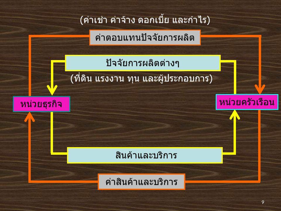 1.3 ความรู้บางประการที่จำเป็นในการศึกษาเศรษฐศาสตร์จุลภาค 1.3.1 ฟังก์ชั่น (Function) เป็นเครื่องมือที่ใช้อธิบายความสัมพันธ์ของตัวแปรตั้งแต่ 2 ตัวขึ้นไป สมมติว่ามีตัวแปร X และ Y สามารถเขียนเป็นสัญลักษณ์ทาง คณิตศาสตร์ได้ว่า y = f (x) เช่น ฟังก์ชั่นอุปสงค์ (Demand Function) เขียนได้ว่า Q X = f (P X, P 1....