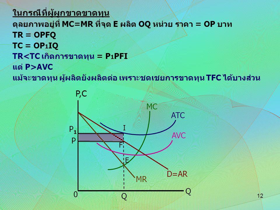 ในกรณีที่ผู้ผูกขาดขาดทุน ดุลยภาพอยู่ที่ MC=MR ที่จุด E ผลิต OQ หน่วย ราคา = OP บาท TR = OPFQ TC = OP 1 IQ TR<TC เกิดการขาดทุน = P 1 PFI แต่ P>AVC แม้จ