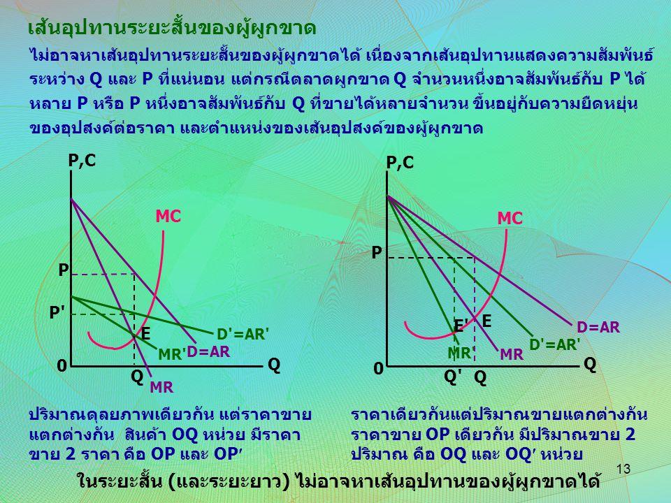 MR ' MC D=AR Q Q E 0 P,C P P'P' D ' =AR ' MR ' MC D=AR Q Q E 0 P,C P D'=AR' MR E' Q'Q' ไม่อาจหาเส้นอุปทานระยะสั้นของผู้ผูกขาดได้ เนื่องจากเส้นอุปทานแส