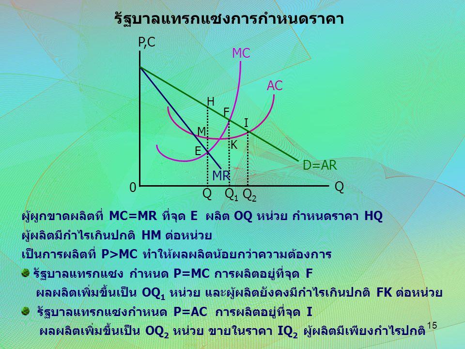 AC D=AR Q MC Q1Q1 Q2Q2 P,C 0 H M E K F I Q MR ผู้ผูกขาดผลิตที่ MC=MR ที่จุด E ผลิต OQ หน่วย กำหนดราคา HQ ผู้ผลิตมีกำไรเกินปกติ HM ต่อหน่วย เป็นการผลิต