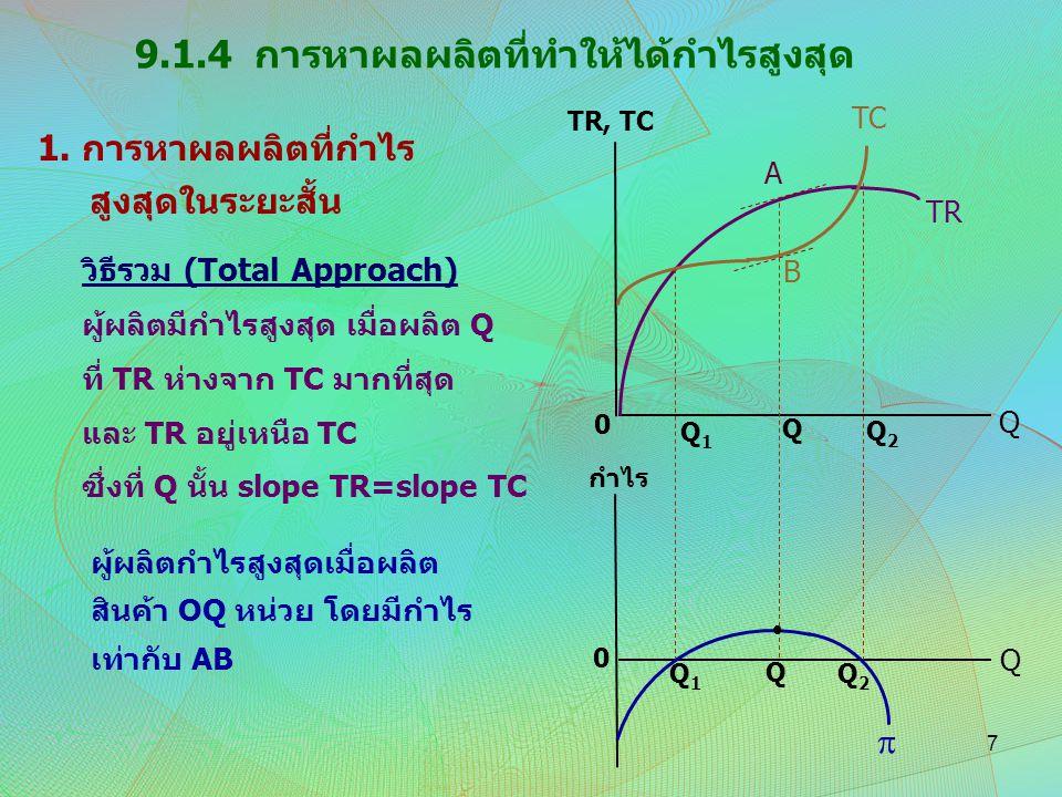1. การหาผลผลิตที่กำไร สูงสุดในระยะสั้น 9.1.4 การหาผลผลิตที่ทำให้ได้กำไรสูงสุด วิธีรวม (Total Approach) ผู้ผลิตมีกำไรสูงสุด เมื่อผลิต Q ที่ TR ห่างจาก