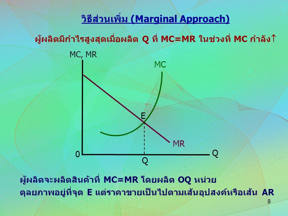 วิธีส่วนเพิ่ม (Marginal Approach) ผู้ผลิตมีกำไรสูงสุดเมื่อผลิต Q ที่ MC=MR ในช่วงที่ MC กำลัง  MR MC E MC, MR Q 0 Q ผู้ผลิตจะผลิตสินค้าที่ MC=MR โดยผ