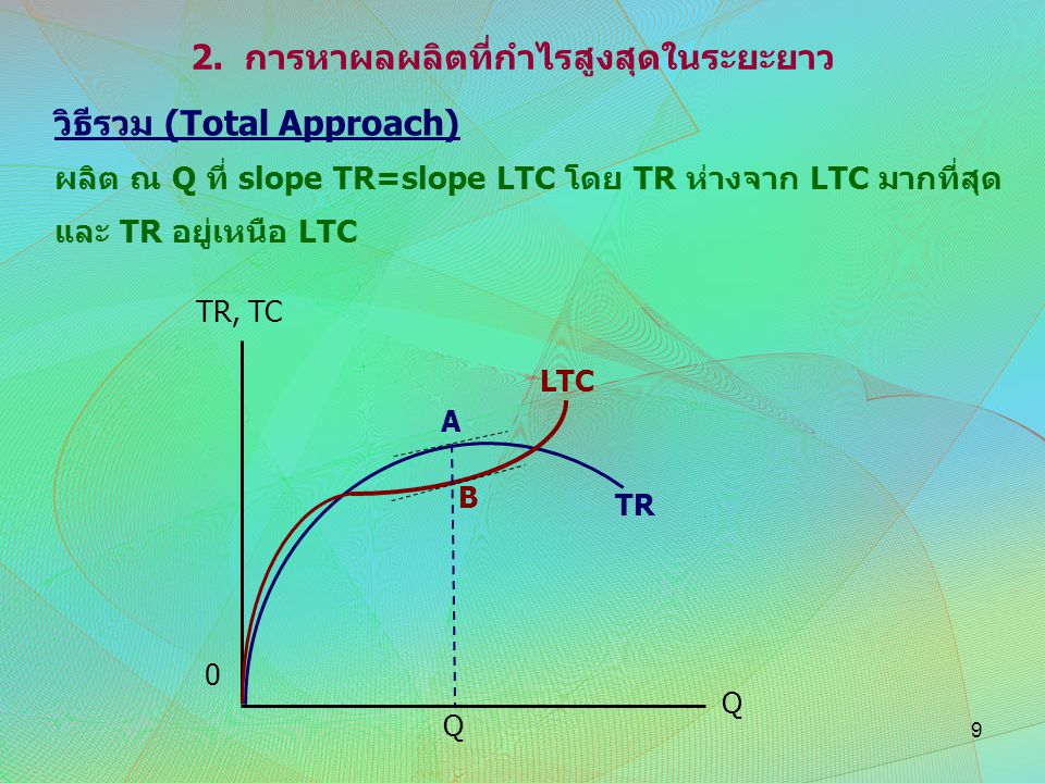 2. การหาผลผลิตที่กำไรสูงสุดในระยะยาว วิธีรวม (Total Approach) ผลิต ณ Q ที่ slope TR=slope LTC โดย TR ห่างจาก LTC มากที่สุด และ TR อยู่เหนือ LTC Q Q A