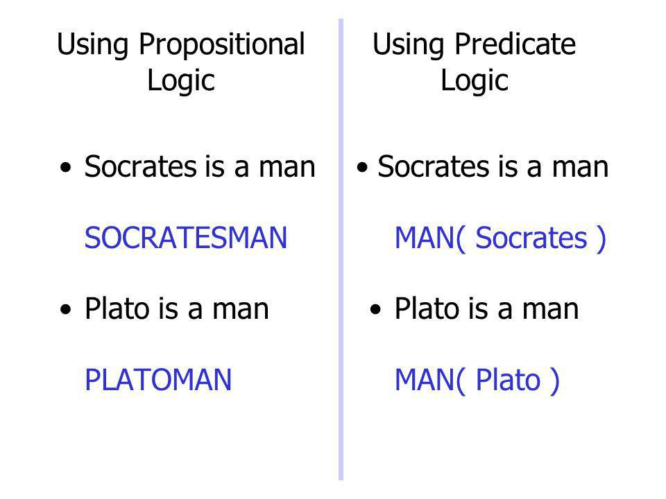 Using Propositional Logic Socrates is a man SOCRATESMAN Plato is a man PLATOMAN Socrates is a man MAN( Socrates ) Plato is a man MAN( Plato ) Using Pr