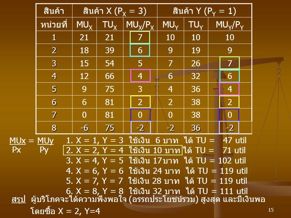 15 สินค้าสินค้า X (P X = 3)สินค้า Y (P Y = 1) หน่วยที่MU X TU X MU X /P X MU Y TU Y MU Y /P Y 121 710 2183969199 3155457267 4126646326 597534364 66812