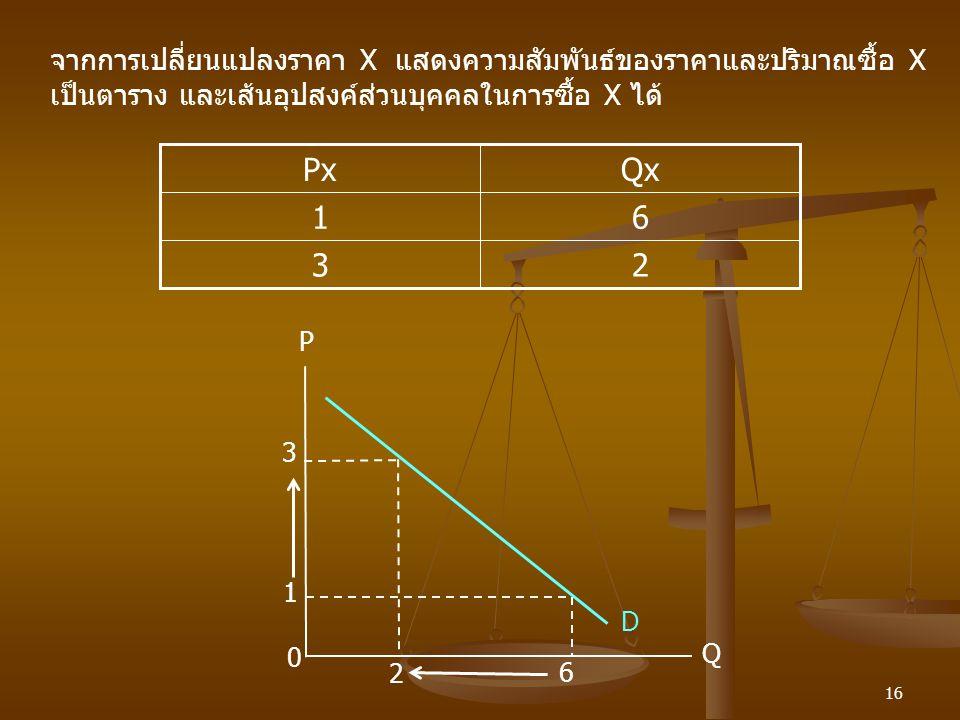 16 จากการเปลี่ยนแปลงราคา X แสดงความสัมพันธ์ของราคาและปริมาณซื้อ X เป็นตาราง และเส้นอุปสงค์ส่วนบุคคลในการซื้อ X ได้ P 3 D 1 Q 6 2 0 23 61 QxPx