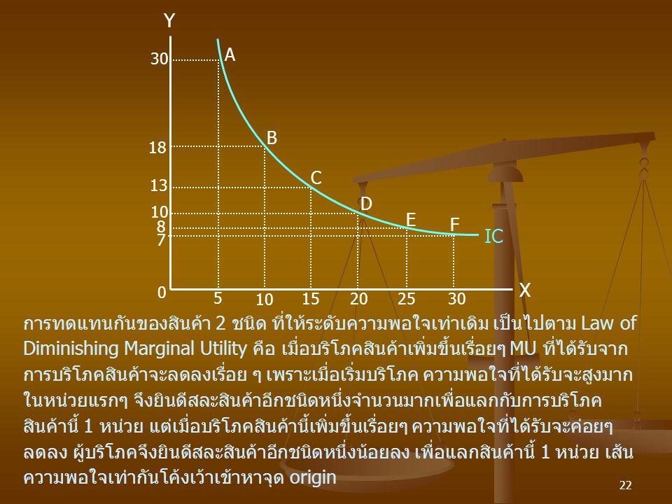 22 0 10 5 30 18 13 1520 25 10 8 30 Y 7 X F E D C B A IC การทดแทนกันของสินค้า 2 ชนิด ที่ให้ระดับความพอใจเท่าเดิม เป็นไปตาม Law of Diminishing Marginal