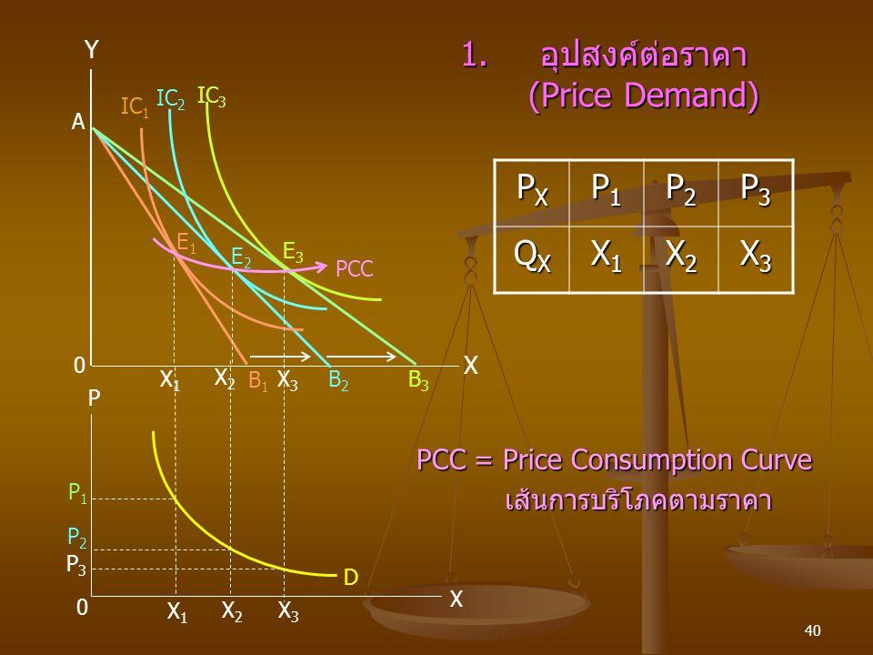 40 1.อุปสงค์ต่อราคา (Price Demand) P3P3 P2P2 P1P1 X1X1 X2X2 X3X3 P 0 B3B3 B2B2 B1B1 X E2E2 E3E3 E1E1 PCC IC 2 IC 3 IC 1 Y A X1X1 X2X2 X3X3 0 X D PXPXP
