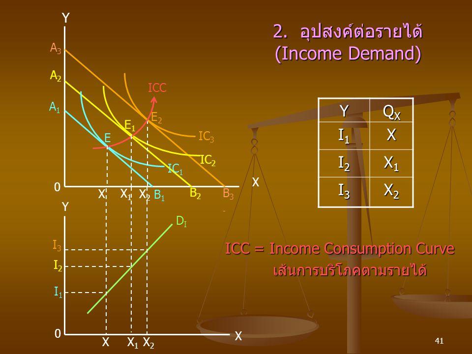 41 2. อุปสงค์ต่อรายได้ (Income Demand) XX1X1 X2X2 X 0 I1I1 I2I2 I3I3 DIDI X X1X1 X2X2 Y 0 B3-B3- B2B2 B1B1 X E2E2 E1E1 E ICC IC 1 IC 2 IC 3 Y A3A3 A2A