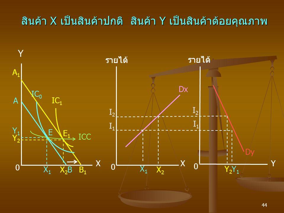44 สินค้า X เป็นสินค้าปกติ สินค้า Y เป็นสินค้าด้อยคุณภาพ A1A1 Y Dx รายได้ Dy E1E1 A E Y1Y1 Y X 0 B IC 0 IC 1 X1X1 X X2X2 0 B1B1 ICC 0 Y2Y2 X1X1 X2X2 Y