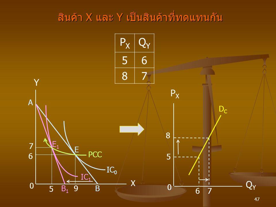 47 สินค้า X และ Y เป็นสินค้าที่ทดแทนกัน PXPX QYQY 56 87 PXPX Y A DCDC 8 E1E1 7 5 PCC E 6 IC 0 IC 1 0 7 6 QYQY X B1B1 B 9 5 0