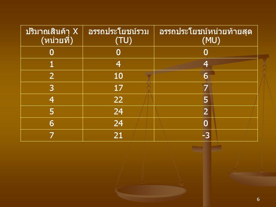 6 ปริมาณสินค้า X (หน่วยที่) อรรถประโยชน์รวม (TU) อรรถประโยชน์หน่วยท้ายสุด (MU) 000 144 2106 3177 4225 5242 6 0 721-3