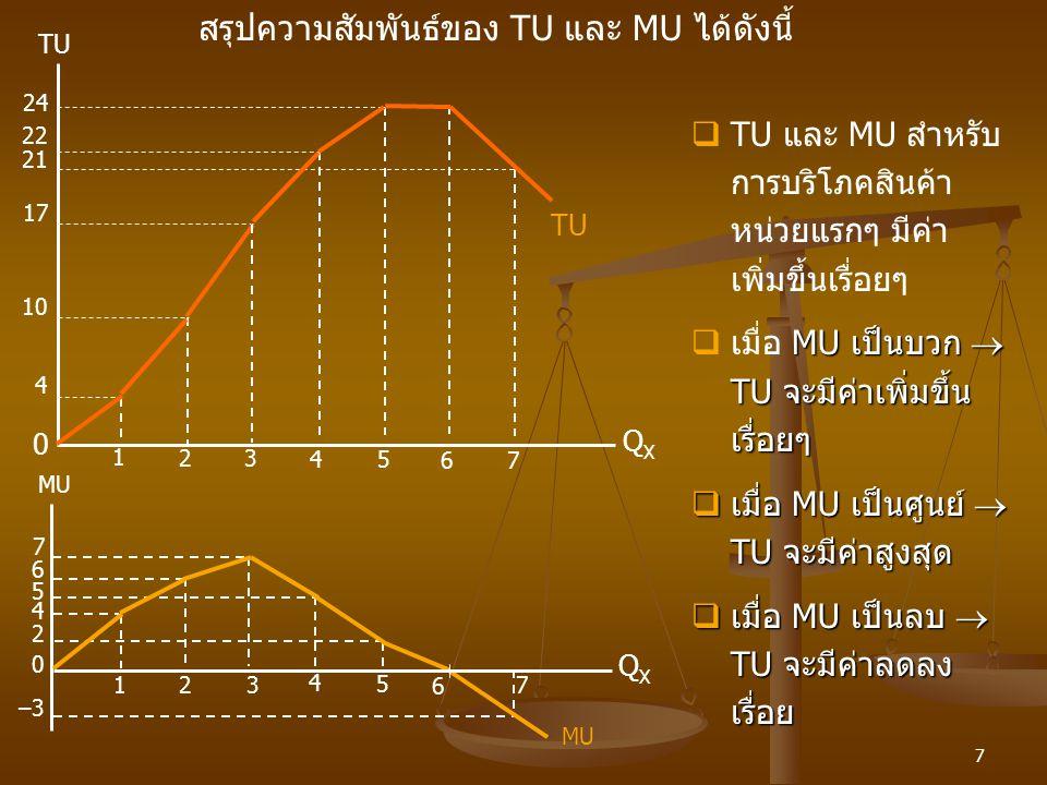 7 MU TU MU QXQX TU 24 –3 22 7 21 6 5 17 4 10 4 1 0 2 1 3 2 4 3 5 4 6 5 7 6 7 2 QXQX 0  TU และ MU สำหรับ การบริโภคสินค้า หน่วยแรกๆ มีค่า เพิ่มขึ้นเรื่