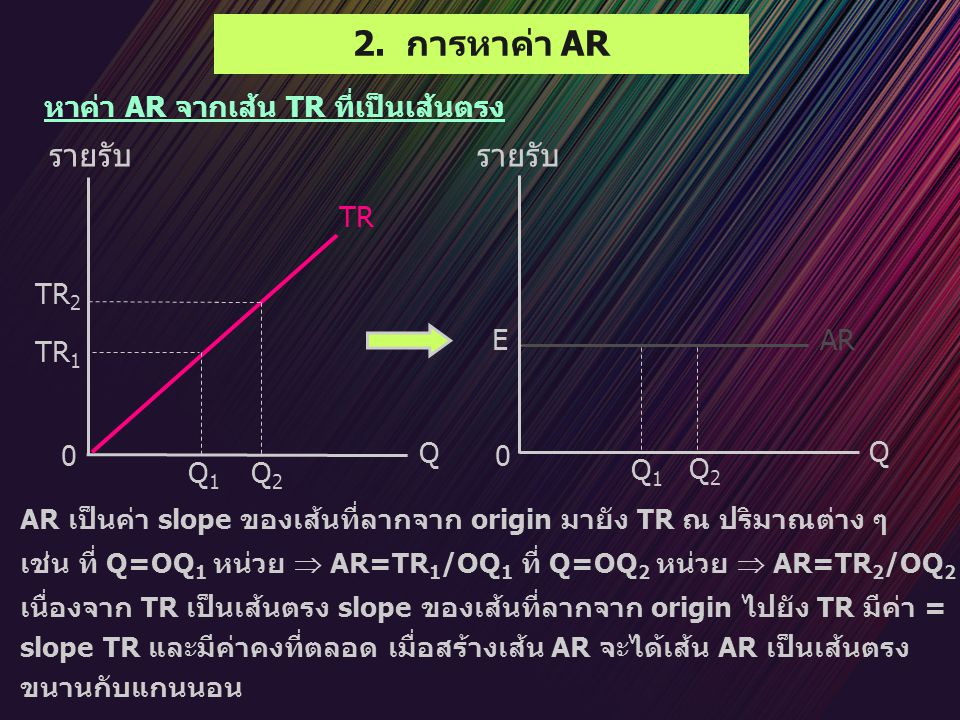 2. การหาค่า AR หาค่า AR จากเส้น TR ที่เป็นเส้นตรง AR เป็นค่า slope ของเส้นที่ลากจาก origin มายัง TR ณ ปริมาณต่าง ๆ เช่น ที่ Q=OQ 1 หน่วย  AR=TR 1 /OQ