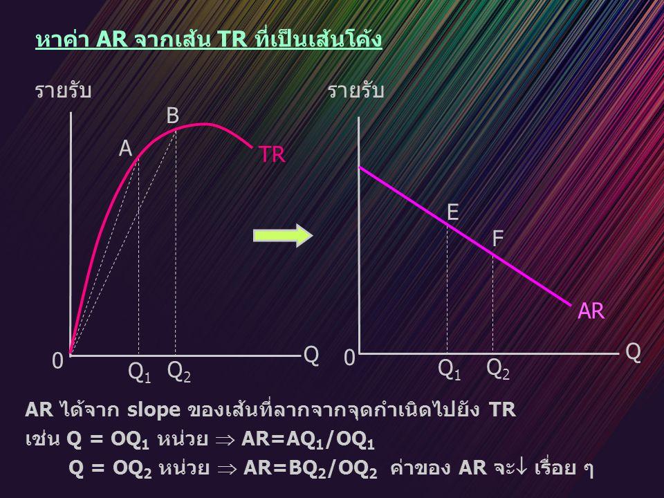 หาค่า AR จากเส้น TR ที่เป็นเส้นโค้ง AR Q Q1Q1 Q2Q2 Q1Q1 Q2Q2 E F 0 0 Q รายรับ TR A B AR ได้จาก slope ของเส้นที่ลากจากจุดกำเนิดไปยัง TR เช่น Q = OQ 1 ห