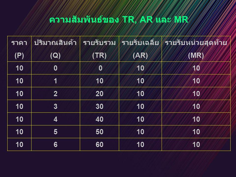 หาค่า AR จากเส้น TR ที่เป็นเส้นโค้ง AR Q Q1Q1 Q2Q2 Q1Q1 Q2Q2 E F 0 0 Q รายรับ TR A B AR ได้จาก slope ของเส้นที่ลากจากจุดกำเนิดไปยัง TR เช่น Q = OQ 1 หน่วย  AR=AQ 1 /OQ 1 Q = OQ 2 หน่วย  AR=BQ 2 /OQ 2 ค่าของ AR จะ  เรื่อย ๆ