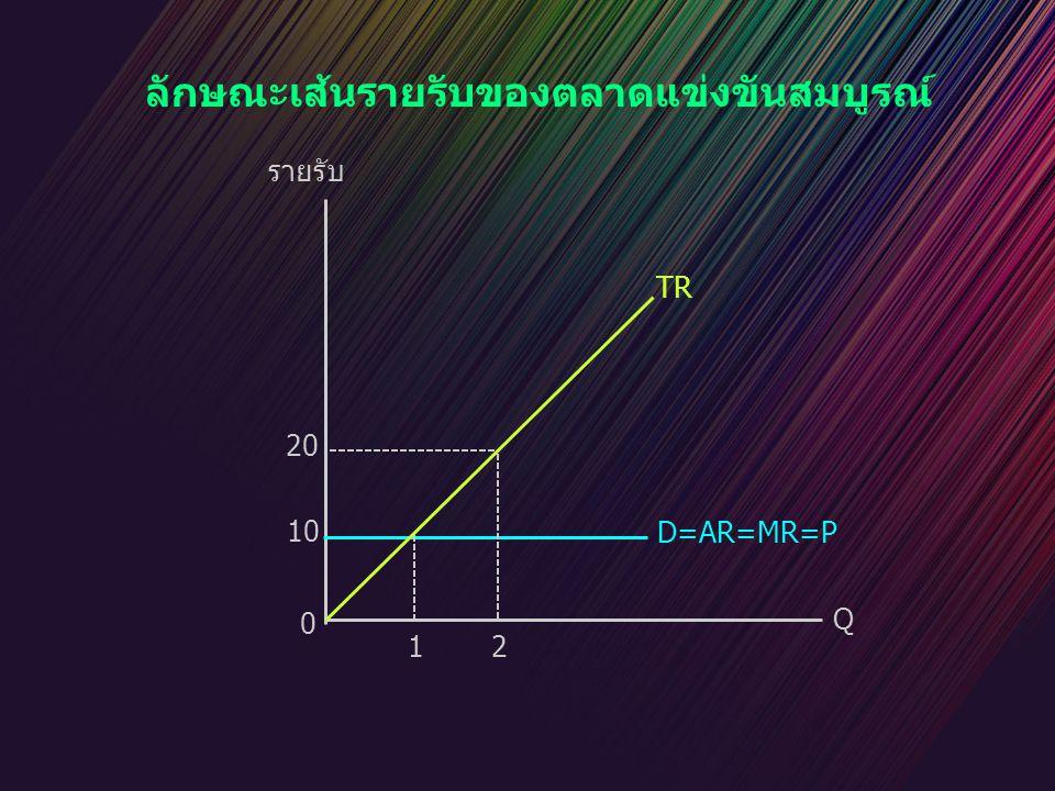 ลักษณะเส้นรายรับของตลาดแข่งขันสมบูรณ์ TR 20 D=AR=MR=P 10 Q 2 1 0 รายรับ