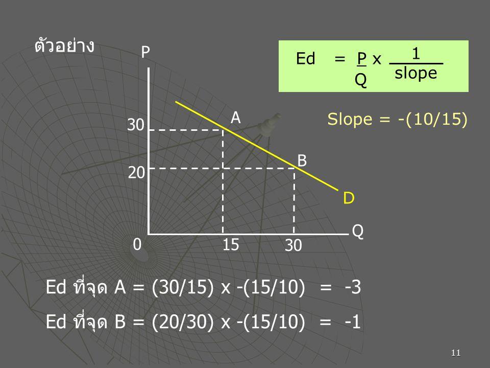 11 ตัวอย่าง 15 30 20 3030 A B P Q 0 D Ed = P x Q 1 slope Ed ที่จุด A = (30/15) x -(15/10) = -3 Slope = -(10/15) Ed ที่จุด B = (20/30) x -(15/10) = -1