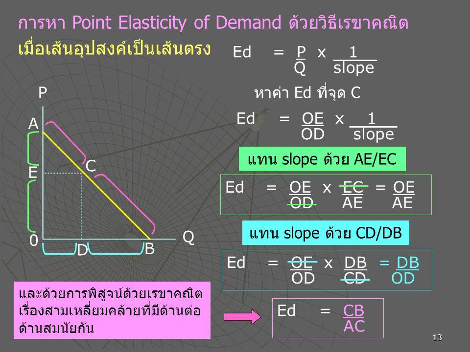 13 การหา Point Elasticity of Demand ด้วยวิธีเรขาคณิต เมื่อเส้นอุปสงค์เป็นเส้นตรง P D E C B A 0 Q Ed = P x 1 Q slope หาค่า Ed ที่จุด C Ed = OE x 1 OD slope แทน slope ด้วย AE/EC Ed = OE x EC = OE OD AE AE แทน slope ด้วย CD/DB Ed = OE x DB = DB OD CD OD และด้วยการพิสูจน์ด้วยเรขาคณิต เรื่องสามเหลี่ยมคล้ายที่มีด้านต่อ ด้านสมนัยกัน Ed = CB AC