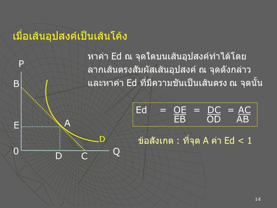 14 เมื่อเส้นอุปสงค์เป็นเส้นโค้ง P D E A C B 0 Q D หาค่า Ed ณ จุดใดบนเส้นอุปสงค์ทำได้โดย ลากเส้นตรงสัมผัสเส้นอุปสงค์ ณ จุดดังกล่าว และหาค่า Ed ที่มีความชันเป็นเส้นตรง ณ จุดนั้น Ed = OE = DC = AC EB OD AB ข้อสังเกต : ที่จุด A ค่า Ed < 1
