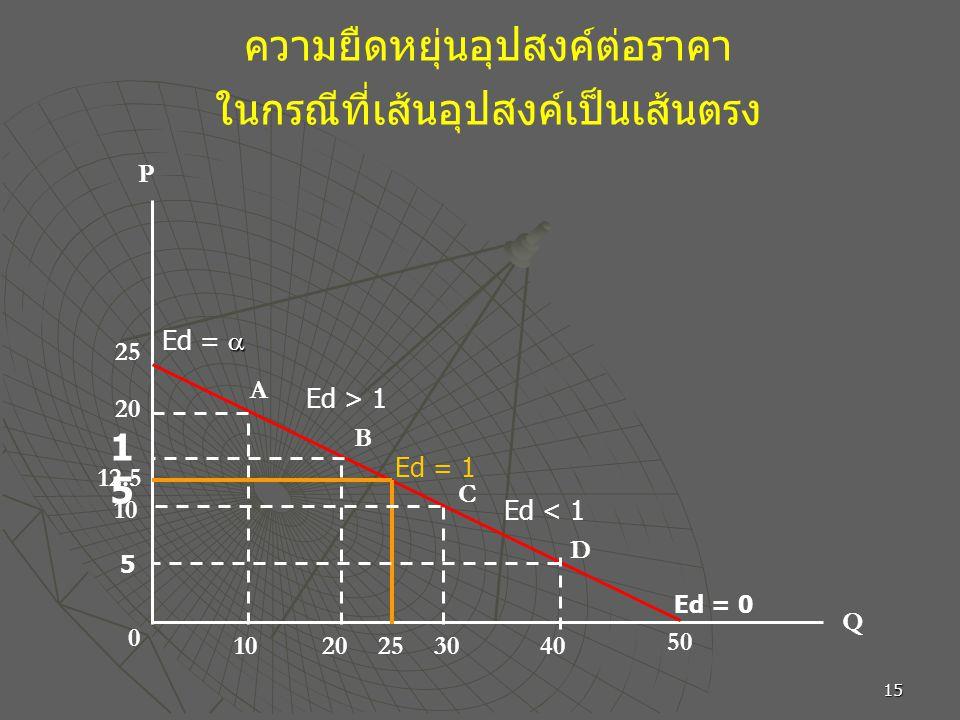 15 ความยืดหยุ่นอุปสงค์ต่อราคา ในกรณีที่เส้นอุปสงค์เป็นเส้นตรง 50 25 Q P 30 12.5  Ed =  1515 20 10 5 202540 D C B A Ed > 1 Ed = 1 Ed < 1 Ed = 0 0