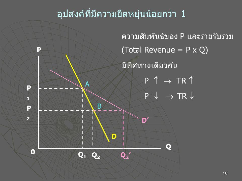 19 อุปสงค์ที่มีความยืดหยุ่นน้อยกว่า 1 P Q 0 P1P1 P2P2 Q1Q1 Q2Q2 A B D D' Q2'Q2' ความสัมพันธ์ของ P และรายรับรวม (Total Revenue = P x Q) มีทิศทางเดียวกัน P   TR  P   TR 