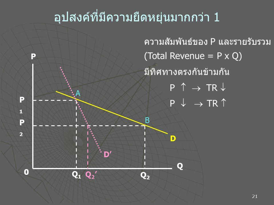 21 อุปสงค์ที่มีความยืดหยุ่นมากกว่า 1 P Q 0 P1P1 P2P2 Q1Q1 Q2Q2 D A B D' Q2'Q2' ความสัมพันธ์ของ P และรายรับรวม (Total Revenue = P x Q) มีทิศทางตรงกันข้ามกัน P   TR  P   TR 