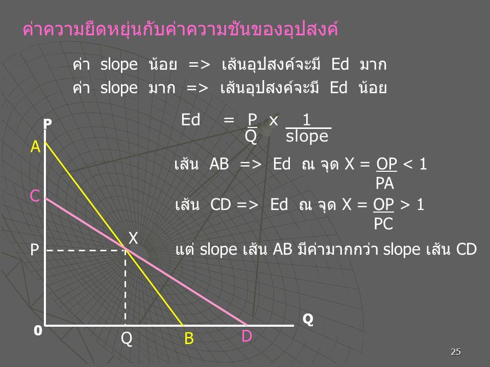 25 ค่าความยืดหยุ่นกับค่าความชันของอุปสงค์ ค่า slope น้อย => เส้นอุปสงค์จะมี Ed มาก ค่า slope มาก => เส้นอุปสงค์จะมี Ed น้อย P Q 0 P Q D A B X C Ed = P x 1 Q slope เส้น AB => Ed ณ จุด X = OP < 1 PA เส้น CD => Ed ณ จุด X = OP > 1 PC แต่ slope เส้น AB มีค่ามากกว่า slope เส้น CD