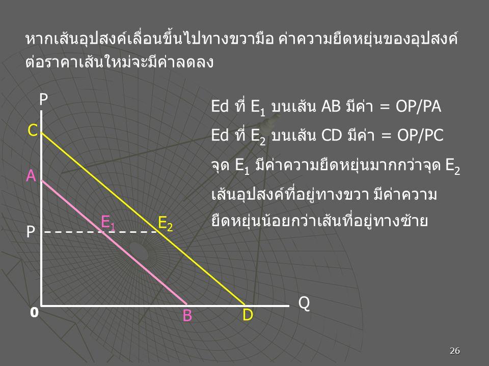 26 หากเส้นอุปสงค์เลื่อนขึ้นไปทางขวามือ ค่าความยืดหยุ่นของอุปสงค์ ต่อราคาเส้นใหม่จะมีค่าลดลง Ed ที่ E 1 บนเส้น AB มีค่า = OP/PA Ed ที่ E 2 บนเส้น CD มีค่า = OP/PC จุด E 1 มีค่าความยืดหยุ่นมากกว่าจุด E 2 เส้นอุปสงค์ที่อยู่ทางขวา มีค่าความ ยืดหยุ่นน้อยกว่าเส้นที่อยู่ทางซ้าย P Q 0 P E2E2 D A B E1E1 C
