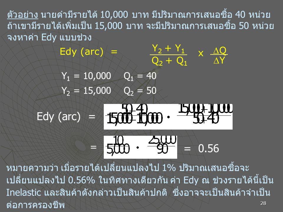 28 ตัวอย่าง นายดำมีรายได้ 10,000 บาท มีปริมาณการเสนอซื้อ 40 หน่วย ถ้าเขามีรายได้เพิ่มเป็น 15,000 บาท จะมีปริมาณการเสนอซื้อ 50 หน่วย จงหาค่า Edy แบบช่วง หมายความว่า เมื่อรายได้เปลี่ยนแปลงไป 1% ปริมาณเสนอซื้อจะ เปลี่ยนแปลงไป 0.56% ในทิศทางเดียวกัน ค่า Edy ณ ช่วงรายได้นี้เป็น Inelastic และสินค้าดังกล่าวเป็นสินค้าปกติ ซึ่งอาจจะเป็นสินค้าจำเป็น ต่อการครองชีพ Y 2 + Y 1 Q 2 + Q 1 x QQ YY Edy (arc) = Y 1 = 10,000 Q 1 = 40 Y 2 = 15,000 Q 2 = 50 Edy (arc) = = 0.56 =