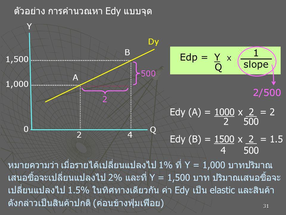 31 ตัวอย่าง การคำนวณหา Edy แบบจุด 0 42 Y Q 1,000 1,500 Dy B A Edp = Y x Q 1 slope Edy (B) = 1500 x 2 = 1.5 4 500 500 2 2/500 หมายความว่า เมื่อรายได้เปลี่ยนแปลงไป 1% ที่ Y = 1,000 บาทปริมาณ เสนอซื้อจะเปลี่ยนแปลงไป 2% และที่ Y = 1,500 บาท ปริมาณเสนอซื้อจะ เปลี่ยนแปลงไป 1.5% ในทิศทางเดียวกัน ค่า Edy เป็น elastic และสินค้า ดังกล่าวเป็นสินค้าปกติ (ค่อนข้างฟุ่มเฟือย) Edy (A) = 1000 x 2 = 2 2 500