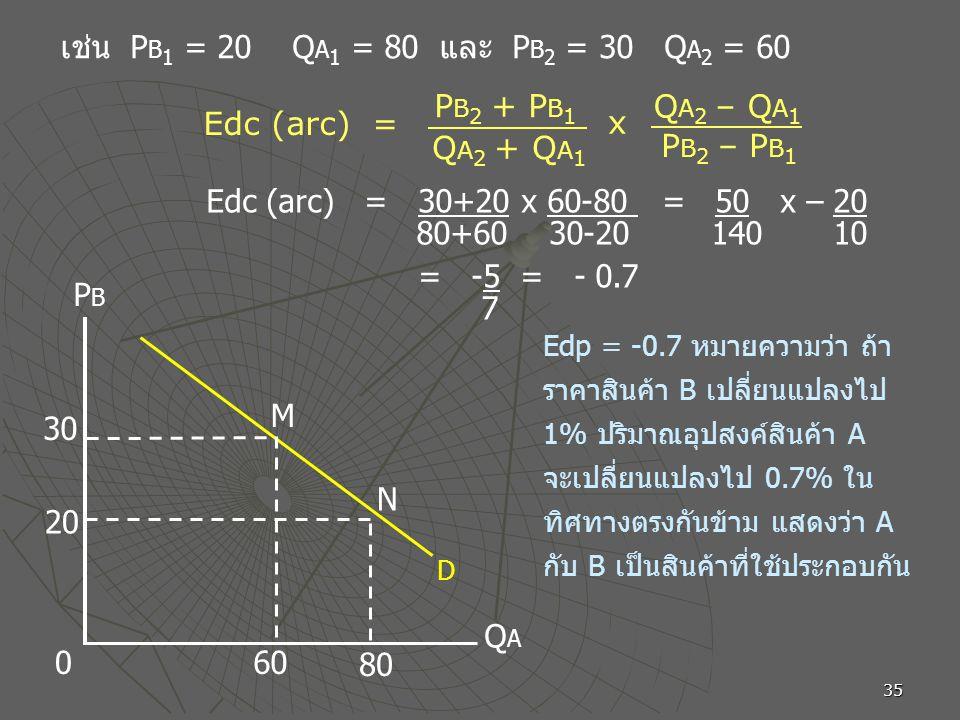 35 6060 30 2020 8080 M N PBPB QAQA 0 Edp = -0.7 หมายความว่า ถ้า ราคาสินค้า B เปลี่ยนแปลงไป 1% ปริมาณอุปสงค์สินค้า A จะเปลี่ยนแปลงไป 0.7% ใน ทิศทางตรงกันข้าม แสดงว่า A กับ B เป็นสินค้าที่ใช้ประกอบกัน เช่น P B 1 = 20 Q A 1 = 80 และ P B 2 = 30 Q A 2 = 60 Edc (arc) = 30+20 x 60-80 = 50 x – 20 80+60 30-20 140 10 = -5 = - 0.7 7 D P B 2 + P B 1 Q A 2 + Q A 1 x Q A 2 – Q A 1 P B 2 – P B 1 Edc (arc) =