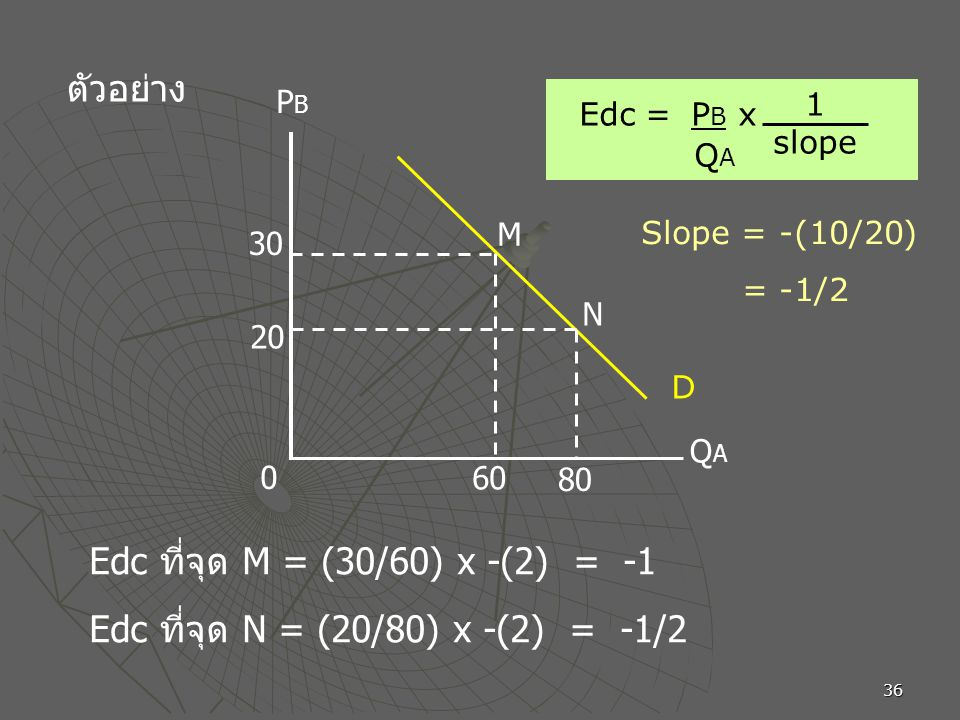 36 ตัวอย่าง 60 30 20 8080 M N PBPB QAQA 0 D Edc = P B x Q A 1 slope Edc ที่จุด M = (30/60) x -(2) = -1 Slope = -(10/20) = -1/2 Edc ที่จุด N = (20/80)