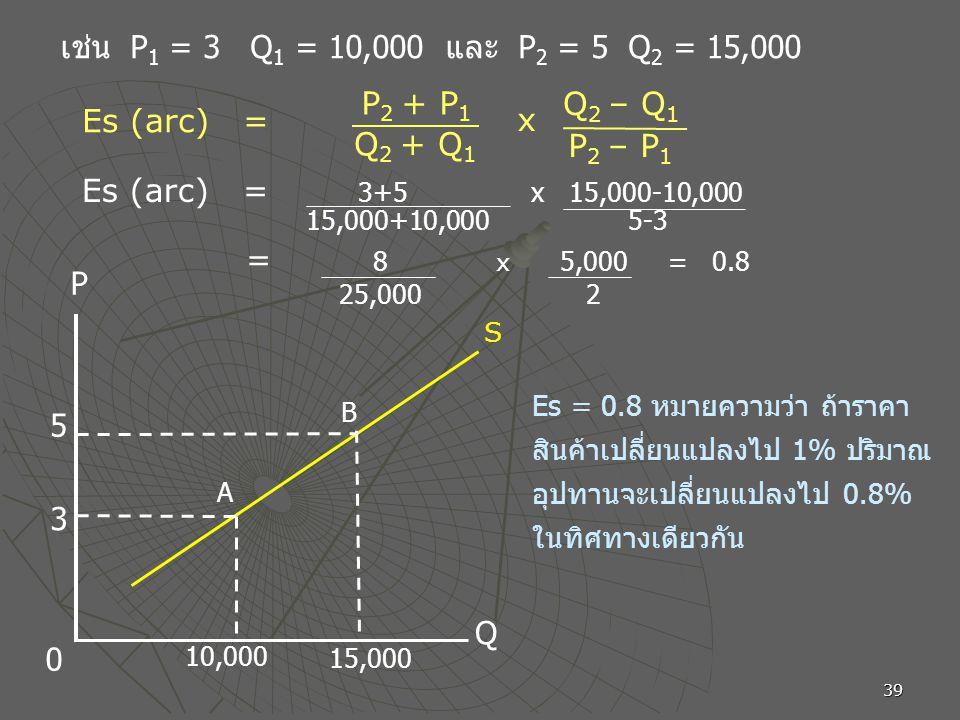 39 10,000 5 3 15,000 A B P Q 0 S เช่น P 1 = 3 Q 1 = 10,000 และ P 2 = 5 Q 2 = 15,000 Es = 0.8 หมายความว่า ถ้าราคา สินค้าเปลี่ยนแปลงไป 1% ปริมาณ อุปทานจ