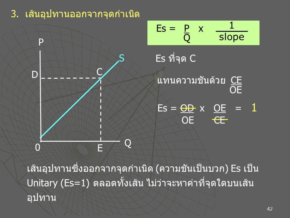 42 3. เส้นอุปทานออกจากจุดกำเนิด P Q 0 S D E Es = P x Q 1 slope C Es ที่จุด C แทนความชันด้วย CE OE Es = OD x OE = 1 OE CE เส้นอุปทานซึ่งออกจากจุดกำเนิด