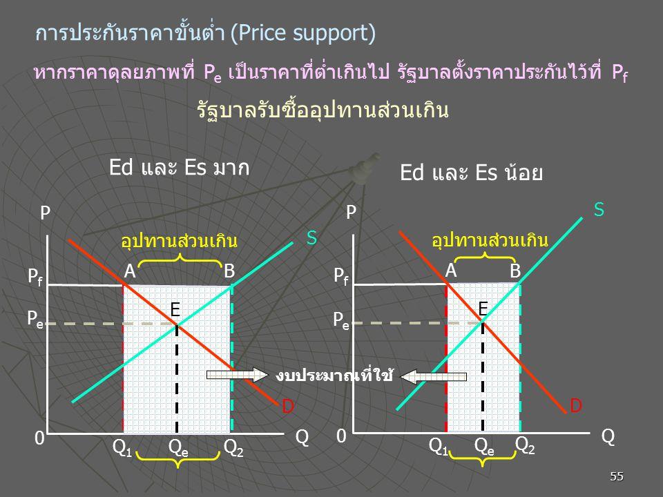 55 การประกันราคาขั้นต่ำ (Price support) รัฐบาลรับซื้ออุปทานส่วนเกิน PfPf Q e PePe S D A Q1Q1 Q2Q2 P B Q อุปทานส่วนเกิน 0 E หากราคาดุลยภาพที่ P e เป็นราคาที่ต่ำเกินไป รัฐบาลตั้งราคาประกันไว้ที่ P f PfPf Q e PePe S D A Q1Q1 Q2Q2 P B Q อุปทานส่วนเกิน 0 E งบประมาณที่ใช้ Ed และ Es มาก Ed และ Es น้อย