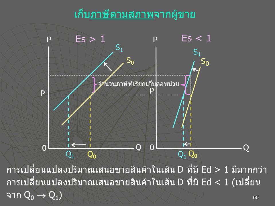 60 P 0 Q1Q1 Q0Q0 Q 0 Q1Q1 Q0Q0 Q P S1S1 S0S0 S1S1 S0S0 P P Es > 1 Es < 1 เก็บภาษีตามสภาพจากผู้ขาย การเปลี่ยนแปลงปริมาณเสนอขายสินค้าในเส้น D ที่มี Ed >