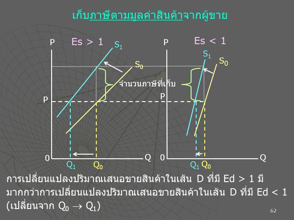 62 P 0 Q1Q1 Q0Q0 Q 0 Q1Q1 Q0Q0 Q P S1S1 S0S0 S1S1 S0S0 P P Es > 1 Es < 1 เก็บภาษีตามมูลค่าสินค้าจากผู้ขาย การเปลี่ยนแปลงปริมาณเสนอขายสินค้าในเส้น D ที่มี Ed > 1 มี มากกว่าการเปลี่ยนแปลงปริมาณเสนอขายสินค้าในเส้น D ที่มี Ed < 1 (เปลี่ยนจาก Q 0  Q 1 ) จำนวนภาษีที่เก็บ