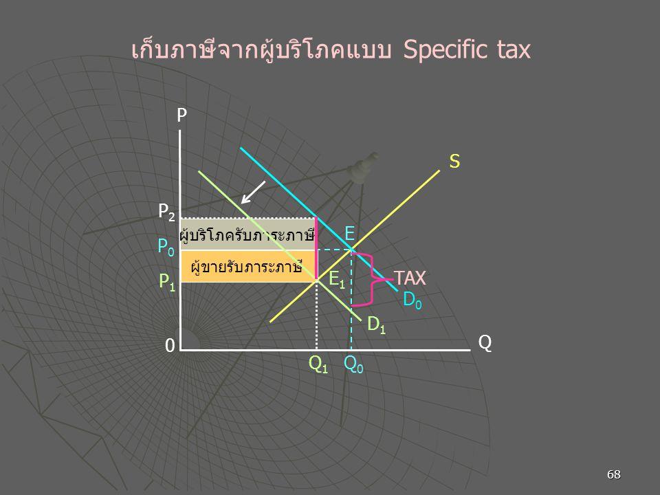 68 เก็บภาษีจากผู้บริโภคแบบ Specific tax 0 Q1Q1 E1E1 Q E P0P0 D1D1 S D0D0 P P2P2 P1P1 Q0Q0 ผู้ขายรับภาระภาษี ผู้บริโภครับภาระภาษี TAX