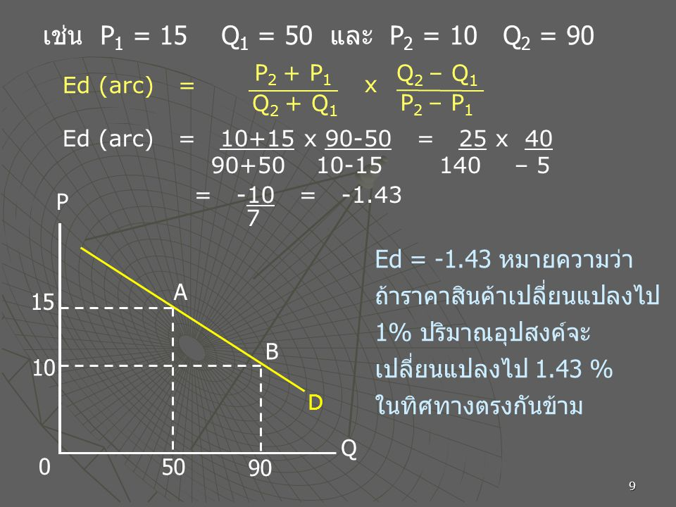 9 50 1515 10 90 A B P Q 0 Ed = -1.43 หมายความว่า ถ้าราคาสินค้าเปลี่ยนแปลงไป 1% ปริมาณอุปสงค์จะ เปลี่ยนแปลงไป 1.43 % ในทิศทางตรงกันข้าม เช่น P 1 = 15 Q 1 = 50 และ P 2 = 10 Q 2 = 90 Ed (arc) = 10+15 x 90-50 = 25 x 40 90+50 10-15 140 – 5 = -10 = -1.43 7 D P 2 + P 1 Q 2 + Q 1 x Q 2 – Q 1 P 2 – P 1 Ed (arc) =