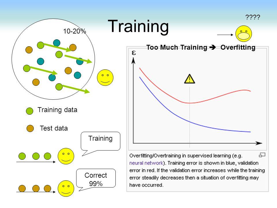 Training 10-20% Training data Test data Correct 99% Training Too Much Training  Overfitting ????