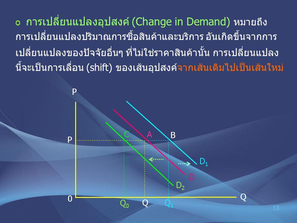 13 o การเปลี่ยนแปลงอุปสงค์ (Change in Demand) หมายถึง การเปลี่ยนแปลงปริมาณการซื้อสินค้าและบริการ อันเกิดขึ้นจากการ เปลี่ยนแปลงของปัจจัยอื่นๆ ที่ไม่ใช่