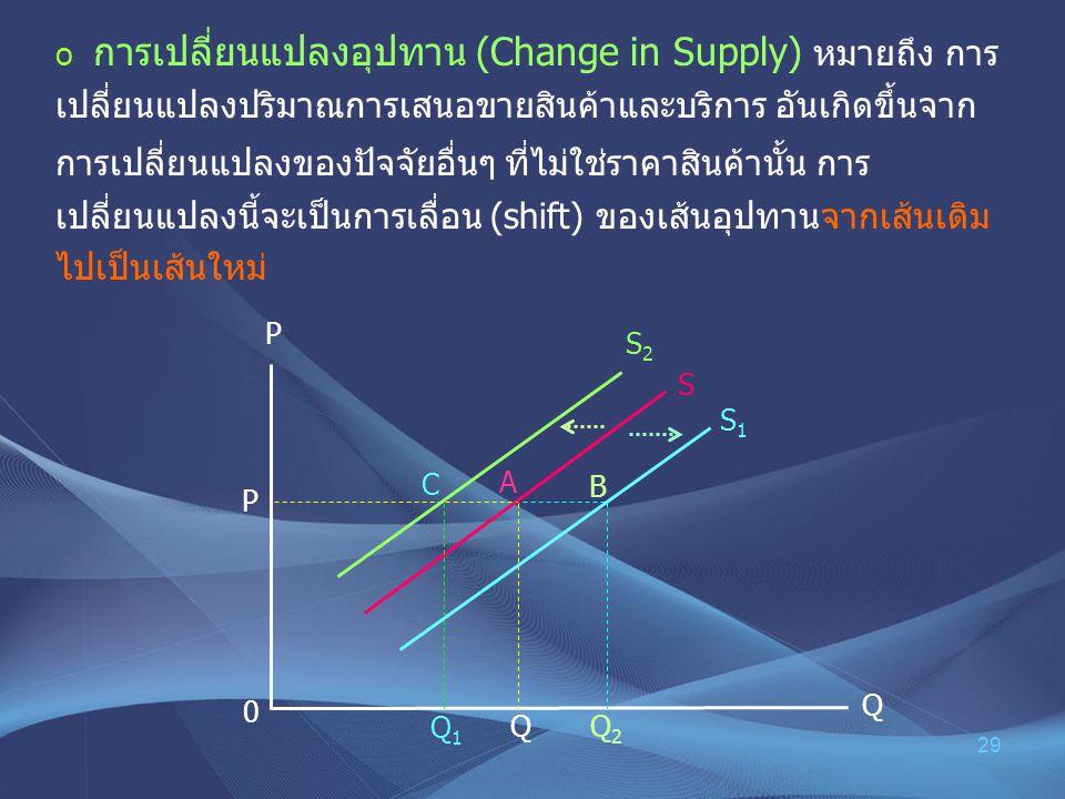 29 o การเปลี่ยนแปลงอุปทาน (Change in Supply) หมายถึง การ เปลี่ยนแปลงปริมาณการเสนอขายสินค้าและบริการ อันเกิดขึ้นจาก การเปลี่ยนแปลงของปัจจัยอื่นๆ ที่ไม่